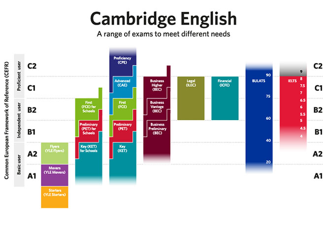 cambridge CEFR